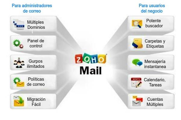 Aplicaciones Zoho Mail