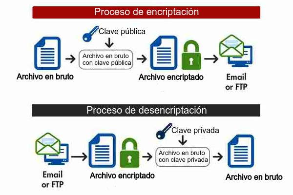 Proceso pgp