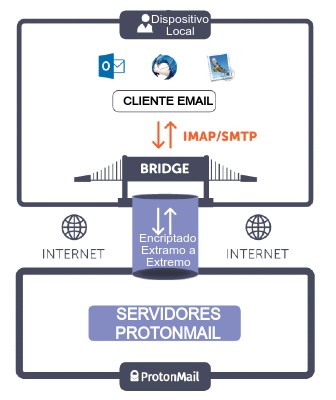 Funciones de ProtonMail Bridge