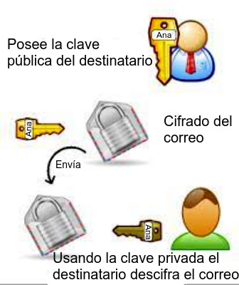 Cifrado de correo electrónico